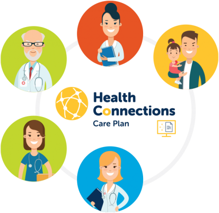 health-connections-care-plan-infographic